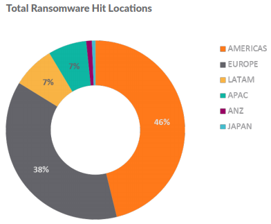 Total Ransomware Hit Locations