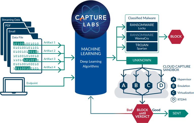 Capture Labs Machine: Learning