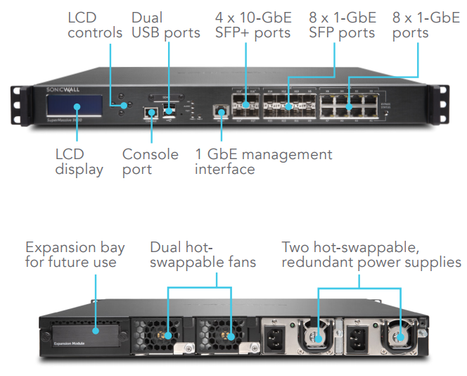 SonicWall SuperMassive 9200/9400/9600 Interfaces